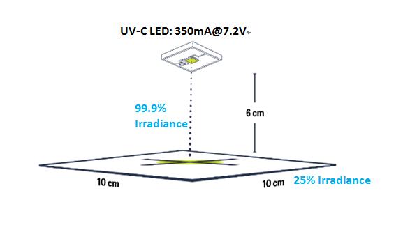 波 遠 紫外線 c
